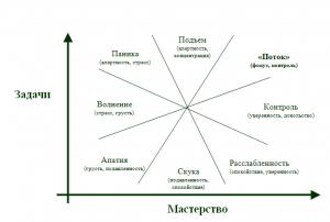 поток чиксентмихайи